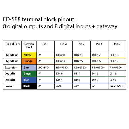 modbus wiring diagram automation direct ethernet to 8 digital inputs and 8 digital outputs rs485  ethernet to 8 digital inputs and 8 digital outputs rs485